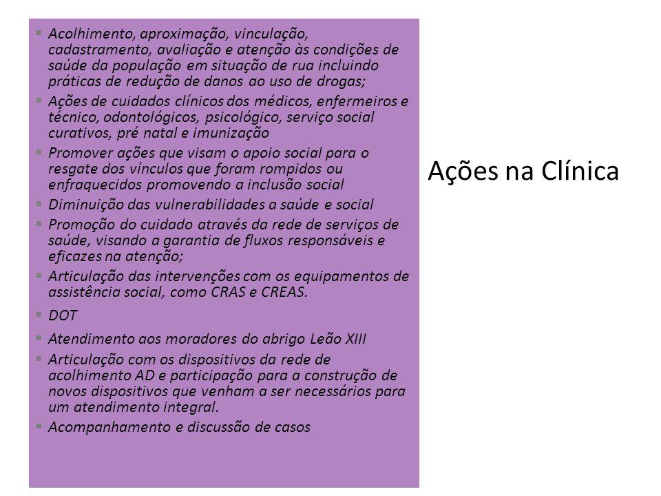 Ações na Clínica Acolhimento, aproximação, vinculação, cadastramento, avaliação e atenção às condições de saúde da população em situação de rua inclui