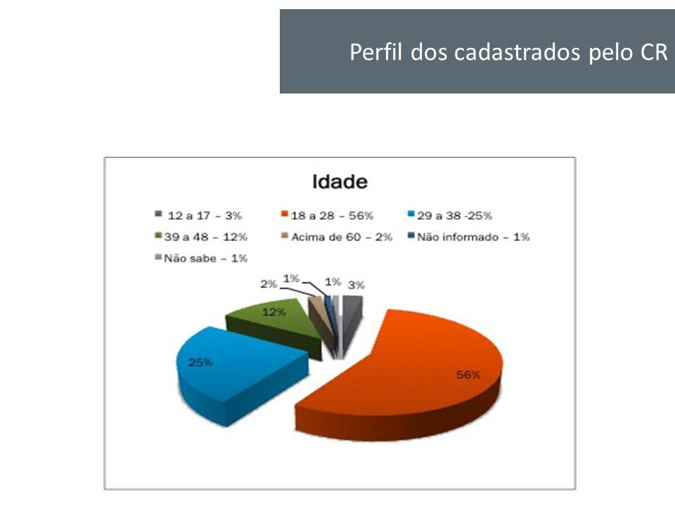 Perfil dos cadastrados pelo CR