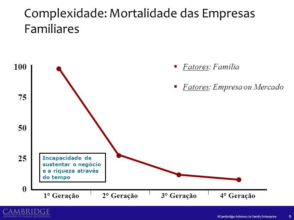 ©Cambridge Advisors to Family Enterprise 9 Complexidade: Mortalidade das Empresas Familiares 1° Geração2° Geração3° Geração4° Geração Fatores: Família