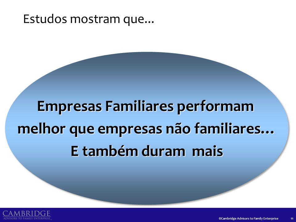 ©Cambridge Advisors to Family Enterprise Estudos mostram que... 11 Empresas Familiares performam melhor que empresas não familiares… E também duram ma