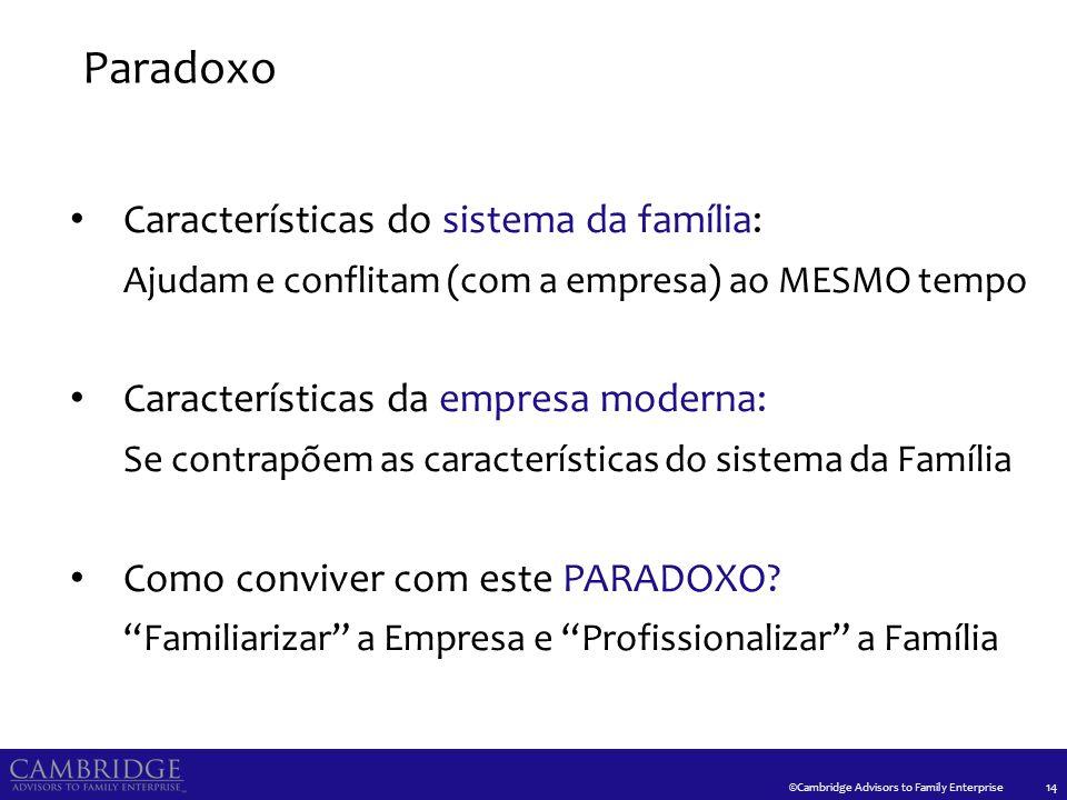 ©Cambridge Advisors to Family Enterprise Paradoxo 14 Características do sistema da família: Ajudam e conflitam (com a empresa) ao MESMO tempo Caracter