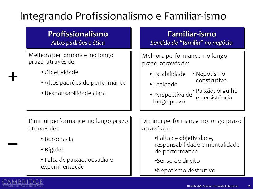 ©Cambridge Advisors to Family Enterprise Integrando Profissionalismo e Familiar-ismo Profissionalismo Altos padrões e ética Familiar-ismo Sentido de f
