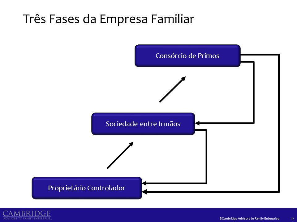 ©Cambridge Advisors to Family Enterprise Três Fases da Empresa Familiar 17 Proprietário Controlador Sociedade entre Irmãos Consórcio de Primos Socieda