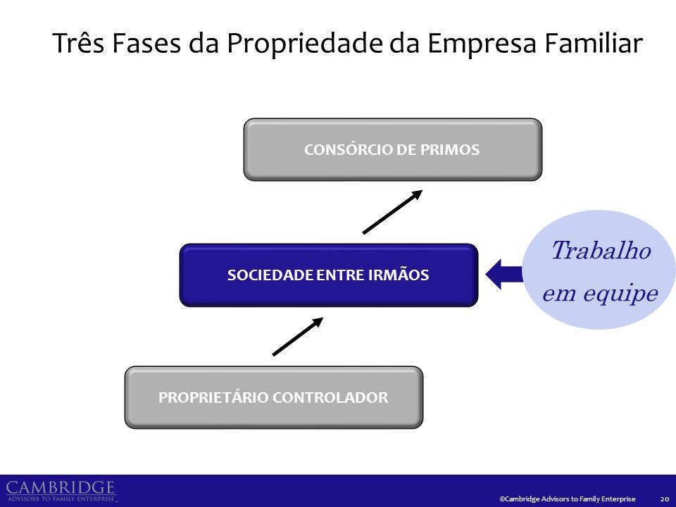 ©Cambridge Advisors to Family Enterprise Três Fases da Propriedade da Empresa Familiar 20 PROPRIETÁRIO CONTROLADOR SOCIEDADE ENTRE IRMÃOS CONSÓRCIO DE