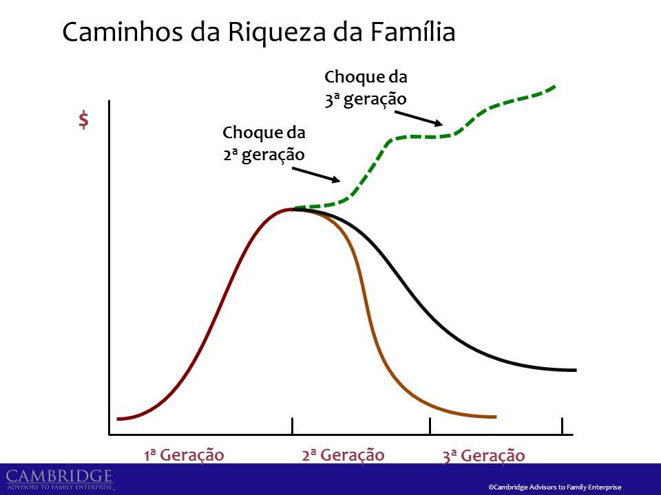 ©Cambridge Advisors to Family Enterprise Caminhos da Riqueza da Família 1 a Geração2 a Geração 3 a Geração $ Choque da 2 a geração Choque da 3 a geraç