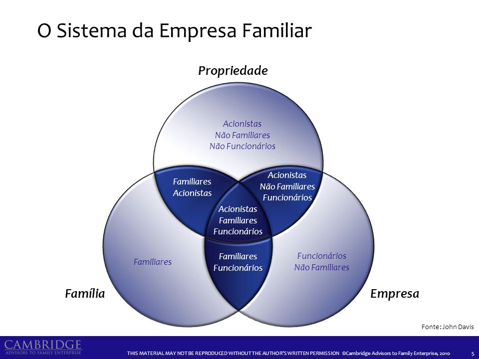 THIS MATERIAL MAY NOT BE REPRODUCED WITHOUT THE AUTHORS WRITTEN PERMISSION ©Cambridge Advisors to Family Enterprise, 2010 O Sistema da Empresa Familia