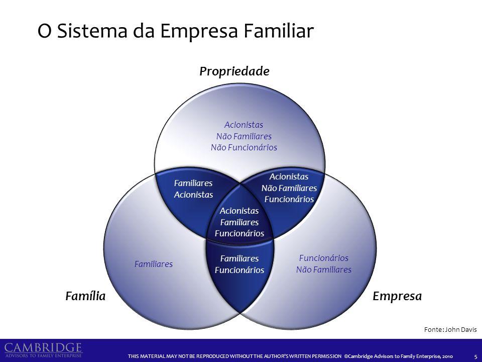 ©Cambridge Advisors to Family Enterprise O CICLO DE VIDA DAS EMPRESAS FAMILIARES E SEUS DESAFIOS 16