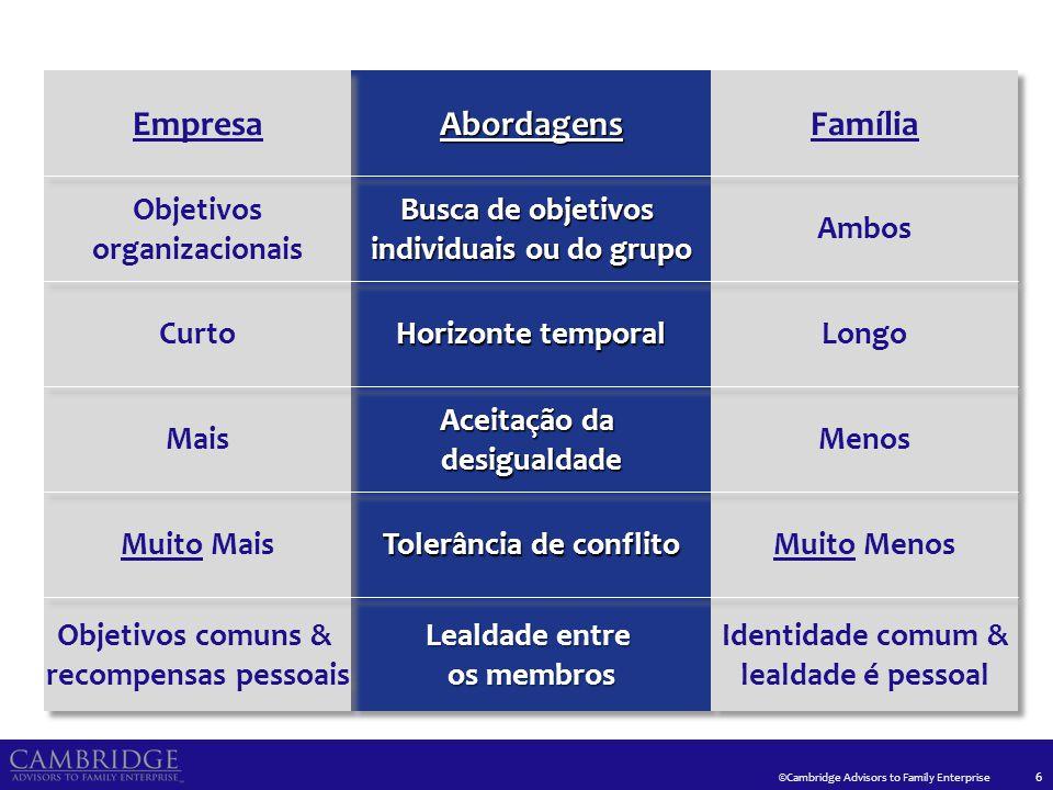 ©Cambridge Advisors to Family Enterprise Três Fases da Empresa Familiar 17 Proprietário Controlador Sociedade entre Irmãos Consórcio de Primos Sociedade entre Irmãos