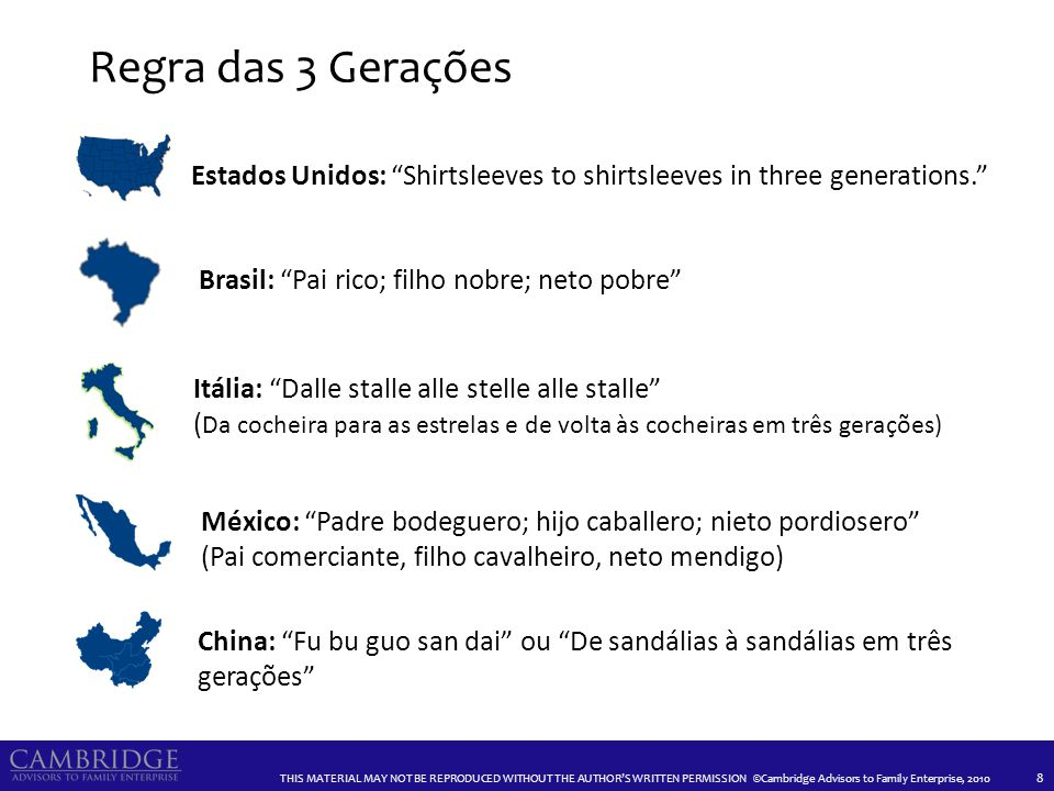 THIS MATERIAL MAY NOT BE REPRODUCED WITHOUT THE AUTHORS WRITTEN PERMISSION ©Cambridge Advisors to Family Enterprise, 2010 Regra das 3 Gerações 8 Brasi