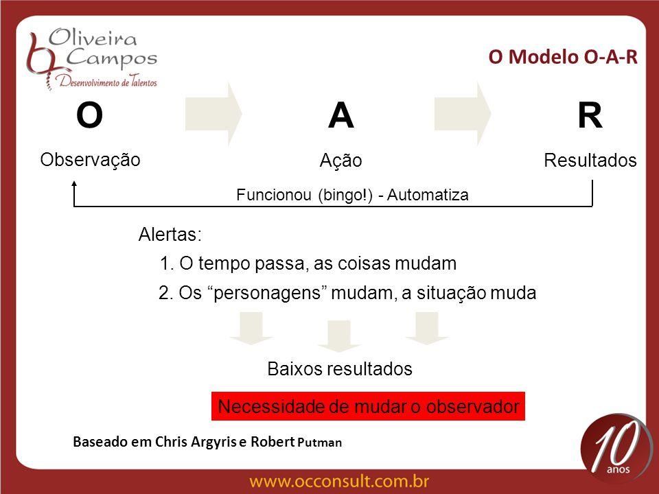O Modelo O-A-R O Observação A Ação R Resultados Funcionou (bingo!) - Automatiza Alertas: 1. O tempo passa, as coisas mudam 2. Os personagens mudam, a