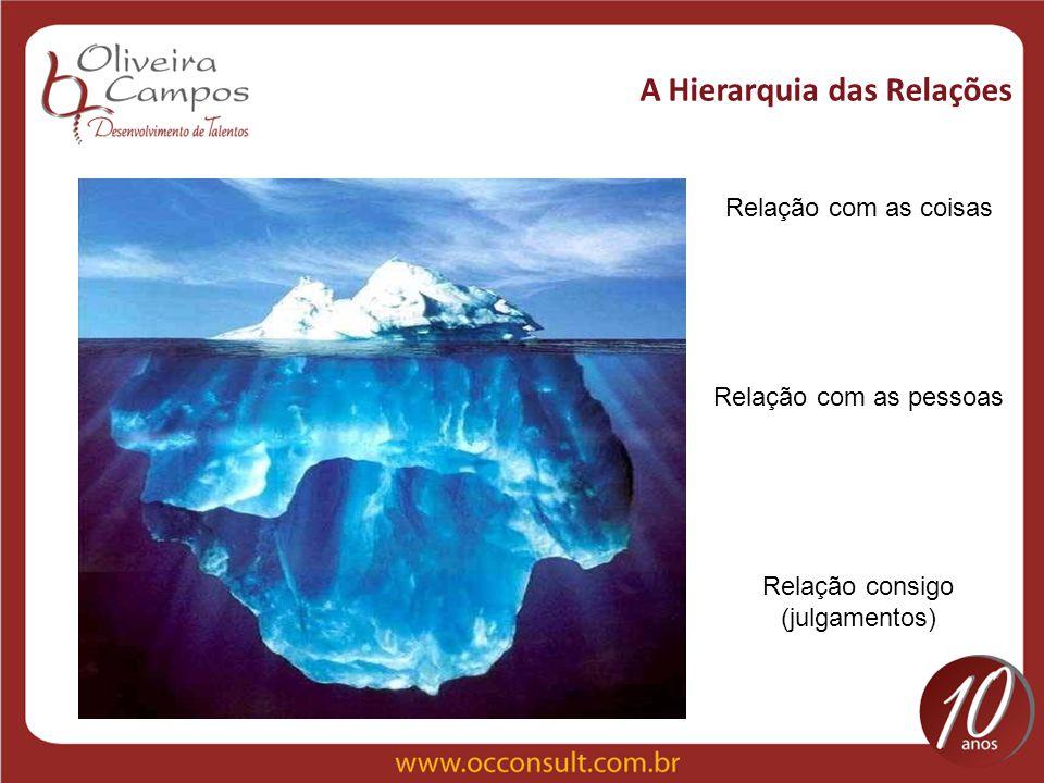 A Hierarquia das Relações Relação com as coisas Relação com as pessoas Relação consigo (julgamentos)
