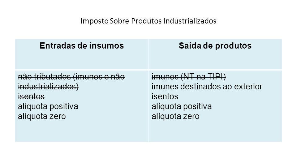 Imposto Sobre Produtos Industrializados Entradas de insumosSaída de produtos não tributados (imunes e não industrializados) isentos alíquota positiva
