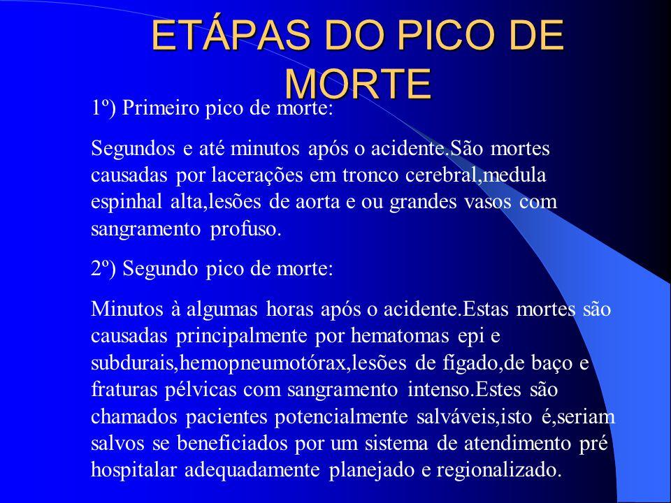 No segundo pico de morte é chamado HORA DE OURO( GOLDEN HOUR) do traumatizado.