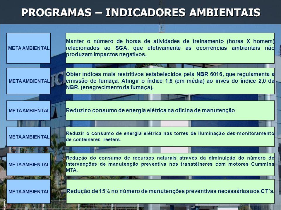 PROGRAMAS – INDICADORES AMBIENTAIS META AMBIENTAL Manter o número de horas de atividades de treinamento (horas X homem) relacionados ao SGA, que efeti