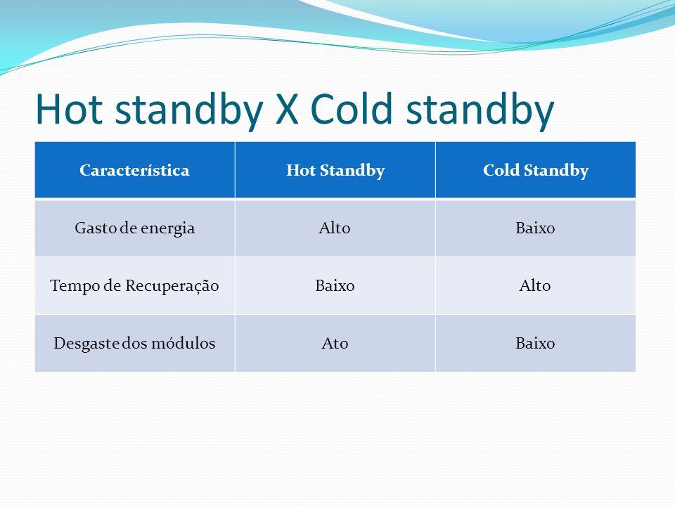 Hot standby X Cold standby CaracterísticaHot StandbyCold Standby Gasto de energiaAltoBaixo Tempo de RecuperaçãoBaixoAlto Desgaste dos módulosAtoBaixo