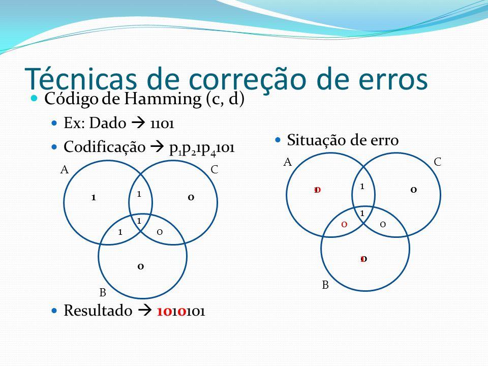 Técnicas de correção de erros Código de Hamming (c, d) Ex: Dado 1101 Codificação p 1 p 2 1p 4 101 Resultado 1010101 Situação de erro AC B 1 1 1 0 10 0