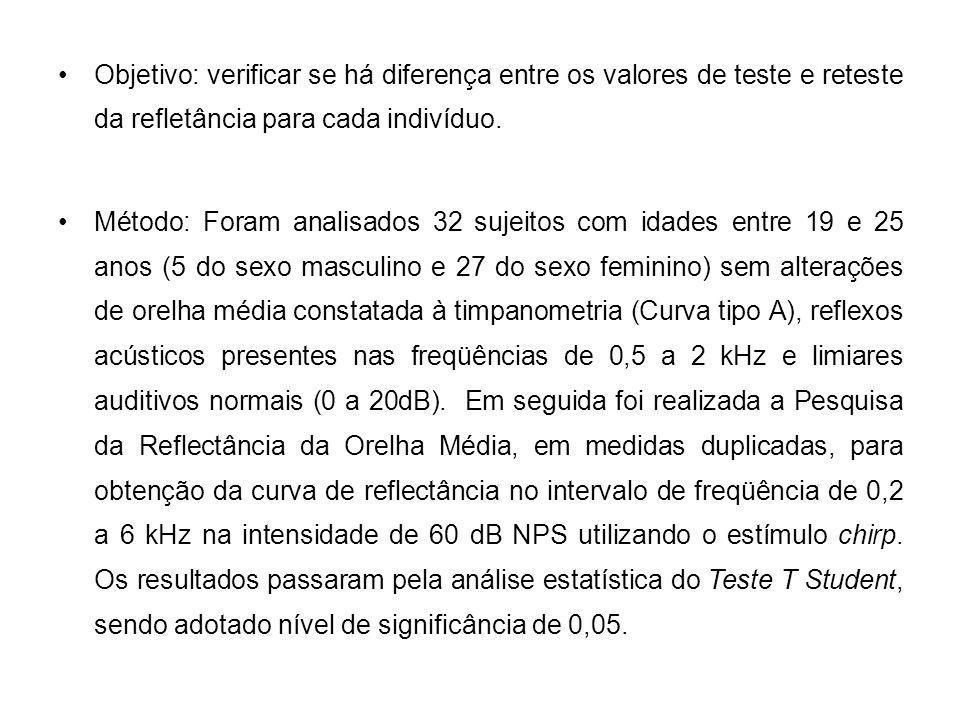 Objetivo: verificar se há diferença entre os valores de teste e reteste da refletância para cada indivíduo. Método: Foram analisados 32 sujeitos com i