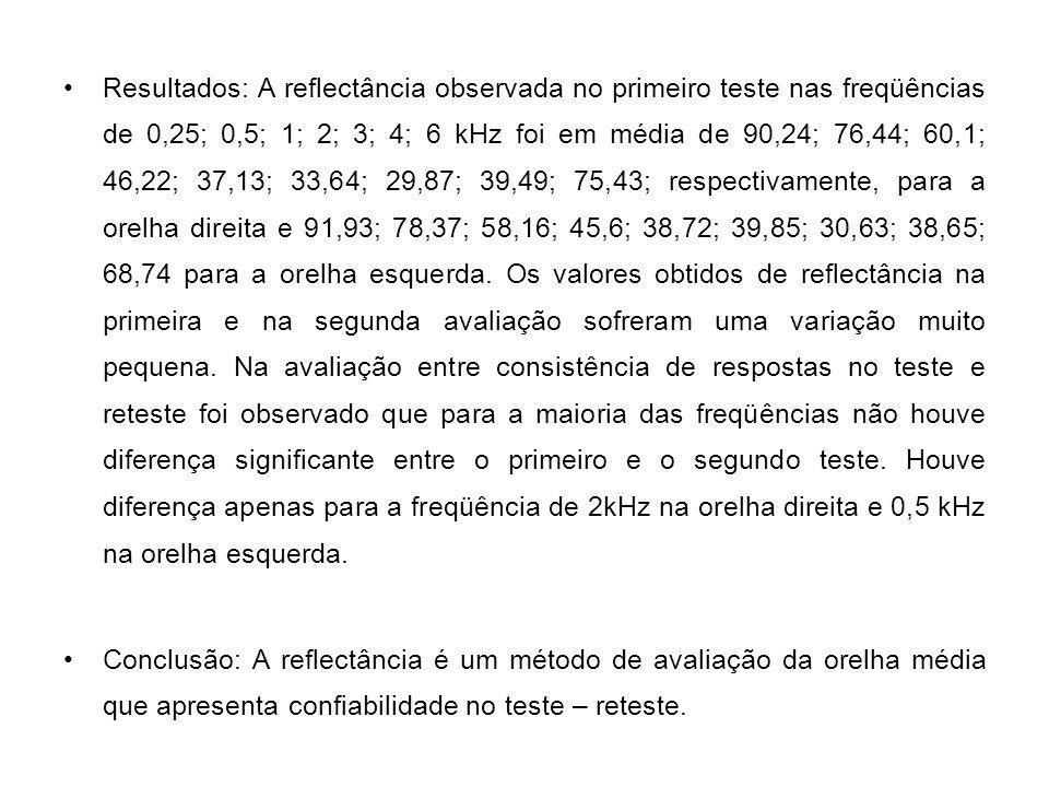 Resultados: A reflectância observada no primeiro teste nas freqüências de 0,25; 0,5; 1; 2; 3; 4; 6 kHz foi em média de 90,24; 76,44; 60,1; 46,22; 37,1