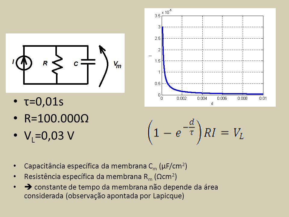 τ=0,01s R=100.000Ω V L =0,03 V Capacitância específica da membrana C m (μF/cm 2 ) Resistência específica da membrana R m (Ωcm 2 ) constante de tempo d