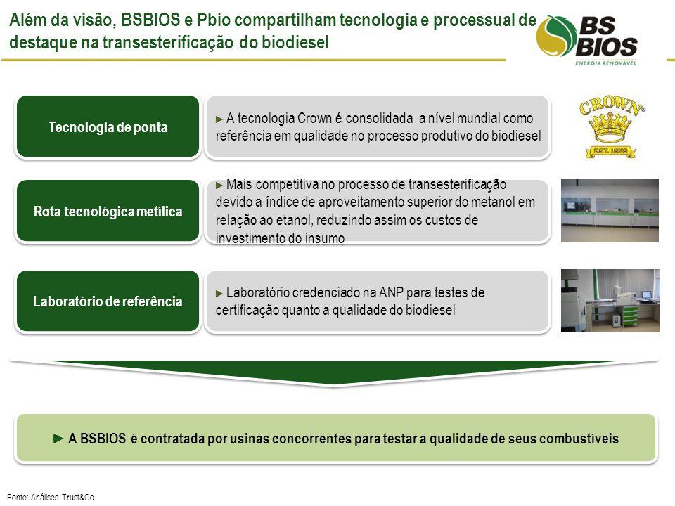 Além da visão, BSBIOS e Pbio compartilham tecnologia e processual de destaque na transesterificação do biodiesel Rota tecnológica metílica Mais competitiva no processo de transesterificação devido a índice de aproveitamento superior do metanol em relação ao etanol, reduzindo assim os custos de investimento do insumo Tecnologia de ponta A tecnologia Crown é consolidada a nível mundial como referência em qualidade no processo produtivo do biodiesel Laboratório de referência Laboratório credenciado na ANP para testes de certificação quanto a qualidade do biodiesel Fonte: Análises Trust&Co A BSBIOS é contratada por usinas concorrentes para testar a qualidade de seus combustíveis