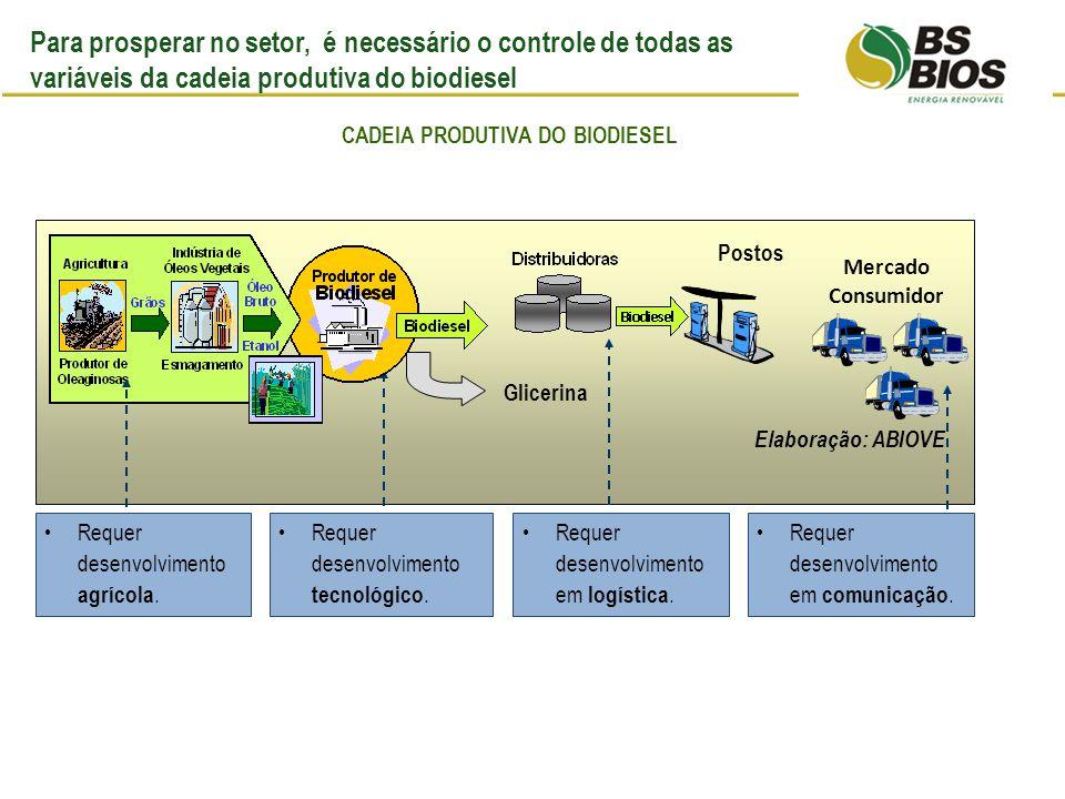 Características do setor de atuação Elaboração: ABIOVE Requer desenvolvimento agrícola.