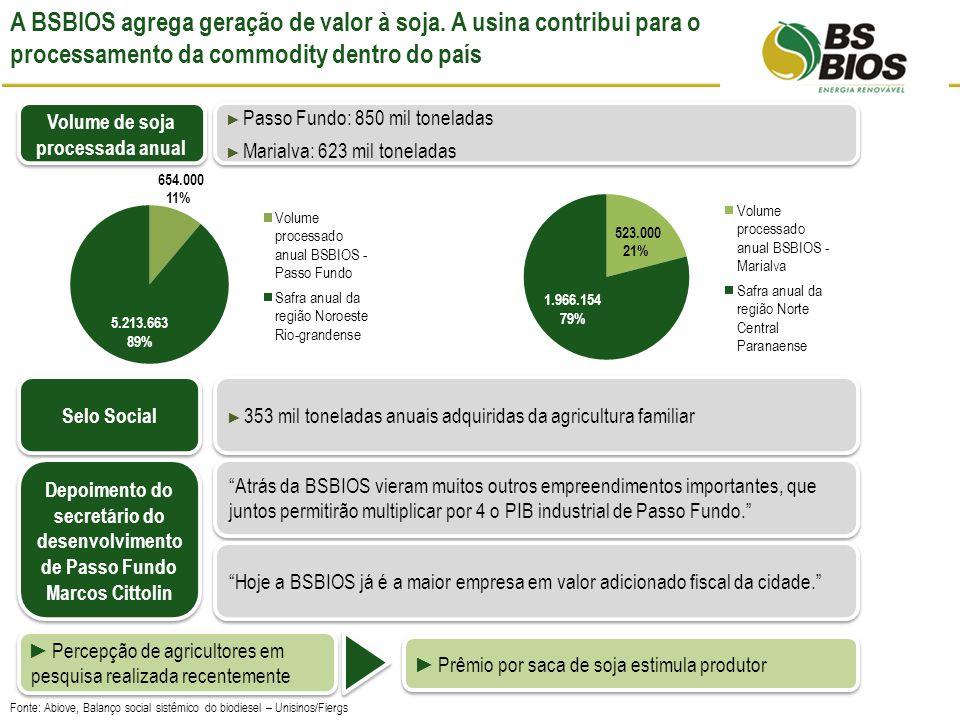 A BSBIOS agrega geração de valor à soja.