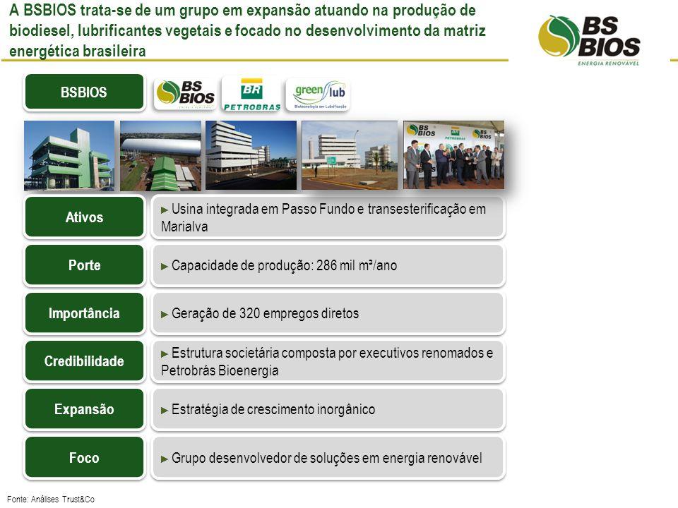 A BSBIOS trata-se de um grupo em expansão atuando na produção de biodiesel, lubrificantes vegetais e focado no desenvolvimento da matriz energética brasileira Fonte: Análises Trust&Co BSBIOS Usina integrada em Passo Fundo e transesterificação em Marialva Capacidade de produção: 286 mil m³/ano Geração de 320 empregos diretos Estrutura societária composta por executivos renomados e Petrobrás Bioenergia Estratégia de crescimento inorgânico Grupo desenvolvedor de soluções em energia renovável Ativos Porte Importância Credibilidade Expansão Foco