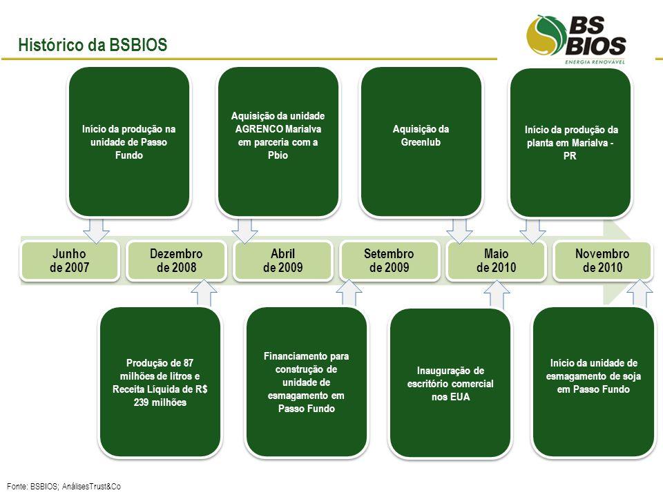 Estrategicamente localizada no coração do pólo produtor de grãos do estado Unidade integrada a partir da conclusão da uma unidade esmagadora de grãos Estrategicamente localizada no coração do pólo produtor de grãos do estado Unidade integrada a partir da conclusão da uma unidade esmagadora de grãos PR RS O caminho que a BSBIOS trilhou começou em Passo Fundo RS Produção de soja (ha) Localização: Cidade de Passo Fundo Estado do Rio Grande do Sul (RS) Produção de soja no estado: 8 milhões de tons Região Sul do Brasil Porto de Rio Grande Highlights: Planta de produção de biodiesel e unidade esmagadora de grãos Capacidade de produção – 159.000 m³ Capacidade de esmagamento: 2,5 mil tons/dia Empregos: 200 diretos e 3 mil indiretos BSBIOS Passo Fundo Esmagadora Usina de biodiesel