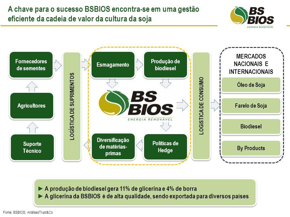 Políticas de Hedge A BSBIOS Passo Fundo no contexto dos fatores críticos de sucesso Diversificação de matérias- primas Suporte Técnico Agricultores Produção de biodiesel Fornecedores de sementes Esmagamento LOGíSTICA DE CONSUMO A produção de biodiesel gera 11% de glicerina e 4% de borra A glicerina da BSBIOS é de alta qualidade, sendo exportada para diversos países A produção de biodiesel gera 11% de glicerina e 4% de borra A glicerina da BSBIOS é de alta qualidade, sendo exportada para diversos países A chave para o sucesso BSBIOS encontra-se em uma gestão eficiente da cadeia de valor da cultura da soja By Products Óleo de Soja Farelo de Soja Biodiesel MERCADOS NACIONAIS E INTERNACIONAIS LOGÍSTICA DE SUPRIMENTOS Fonte: BSBIOS; AnálisesTrust&Co