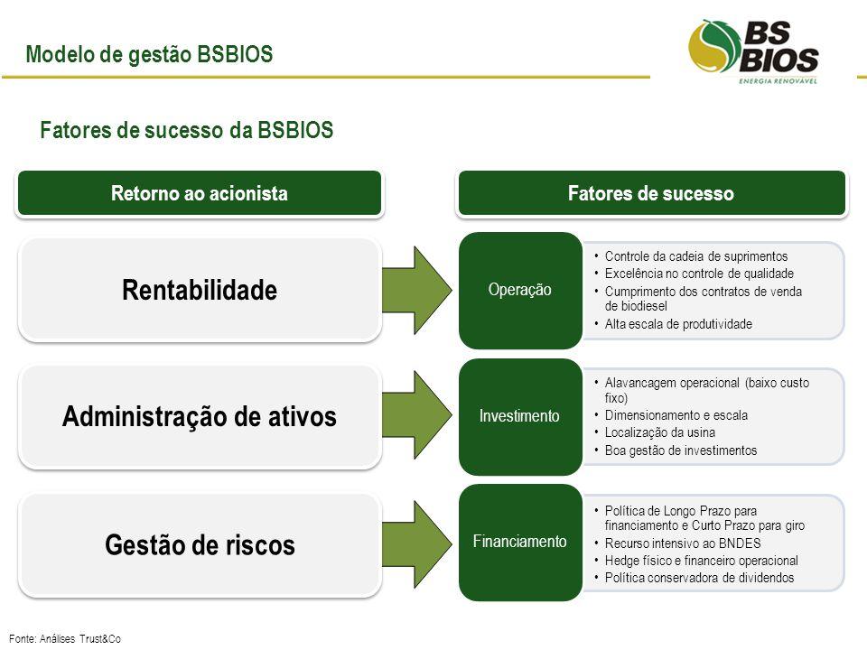 Modelo de gestão BSBIOS Fatores de sucesso da BSBIOS Administração de ativos Gestão de riscos Rentabilidade Retorno ao acionista Fatores de sucesso Fonte: Análises Trust&Co