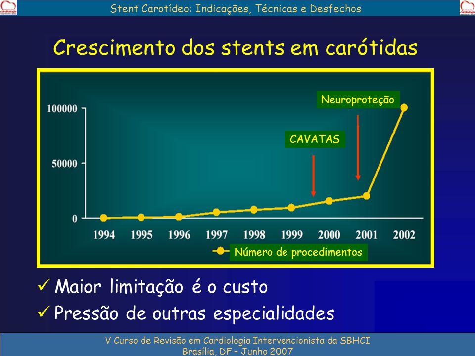 Stent Carotídeo: Indicações, Técnicas e Desfechos V Curso de Revisão em Cardiologia Intervencionista da SBHCI Brasília, DF – Junho 2007 Crescimento do