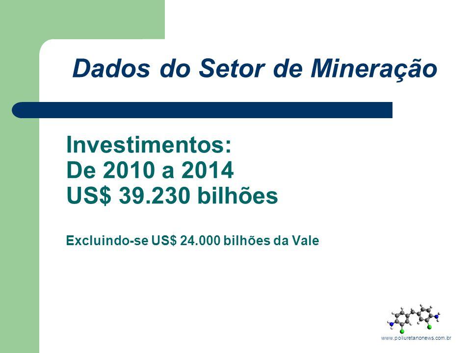 Dados do Setor de Mineração Produção brasileira de minério de ferro (2010): Saldo Comercial Brasileiro Previsto para 2010 – Setor Mineral: Exportações: US$ 25 bilhões China: 49,24% Japão: 13,30% Alemanha: 6,80% Importações: US$ 6,5 bilhões Saldo Previsto: 18,5 bilhões www.poliuretanonews.com.br