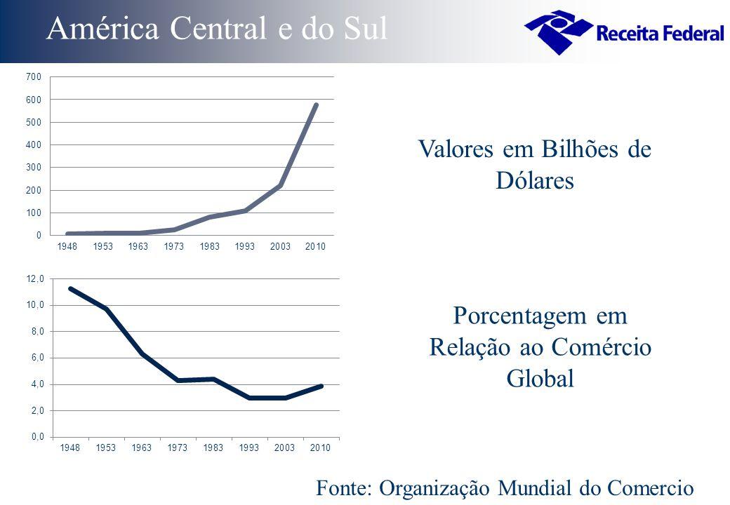 Fonte: Organização Mundial do Comercio América Central e do Sul Valores em Bilhões de Dólares Porcentagem em Relação ao Comércio Global