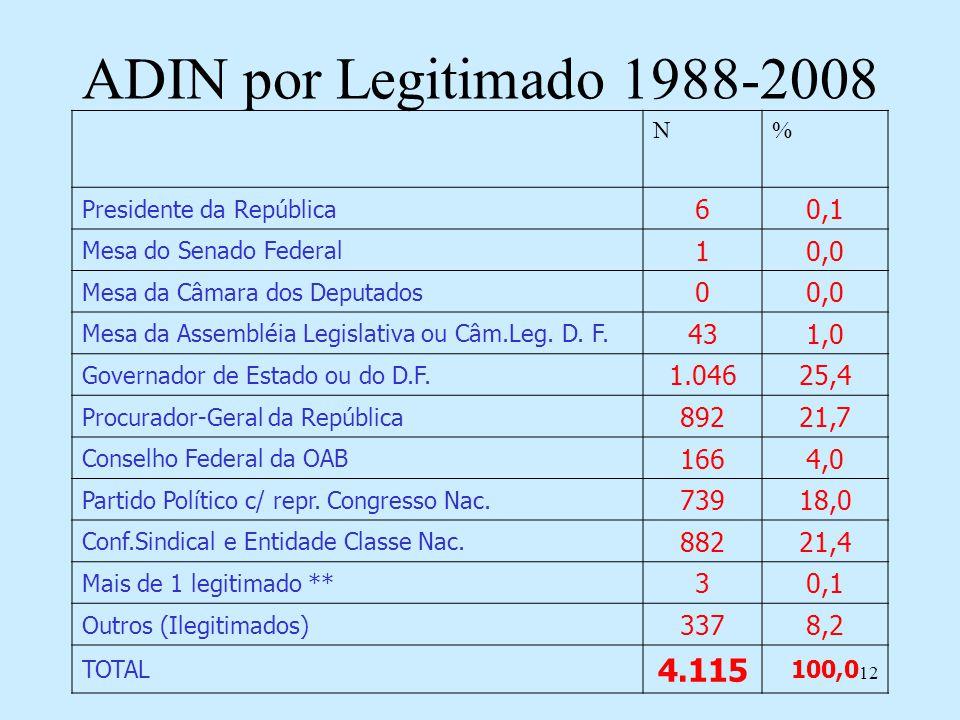 12 ADIN por Legitimado 1988-2008 N% Presidente da República 60,1 Mesa do Senado Federal 10,0 Mesa da Câmara dos Deputados 00,0 Mesa da Assembléia Legi