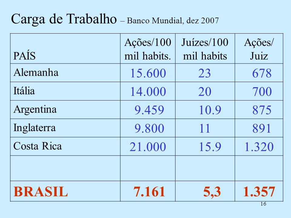 16 Carga de Trabalho – Banco Mundial, dez 2007 PAÍS Ações/100 mil habits. Juízes/100 mil habits Ações/ Juiz Alemanha 15.60023 678 Itália 14.00020 700