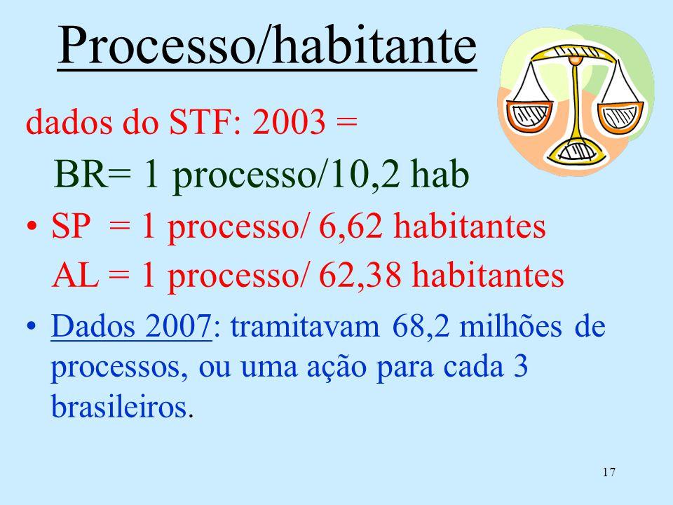 17 Processo/habitante dados do STF: 2003 = BR= 1 processo/10,2 hab SP = 1 processo/ 6,62 habitantes AL = 1 processo/ 62,38 habitantes Dados 2007: tramitavam 68,2 milhões de processos, ou uma ação para cada 3 brasileiros.