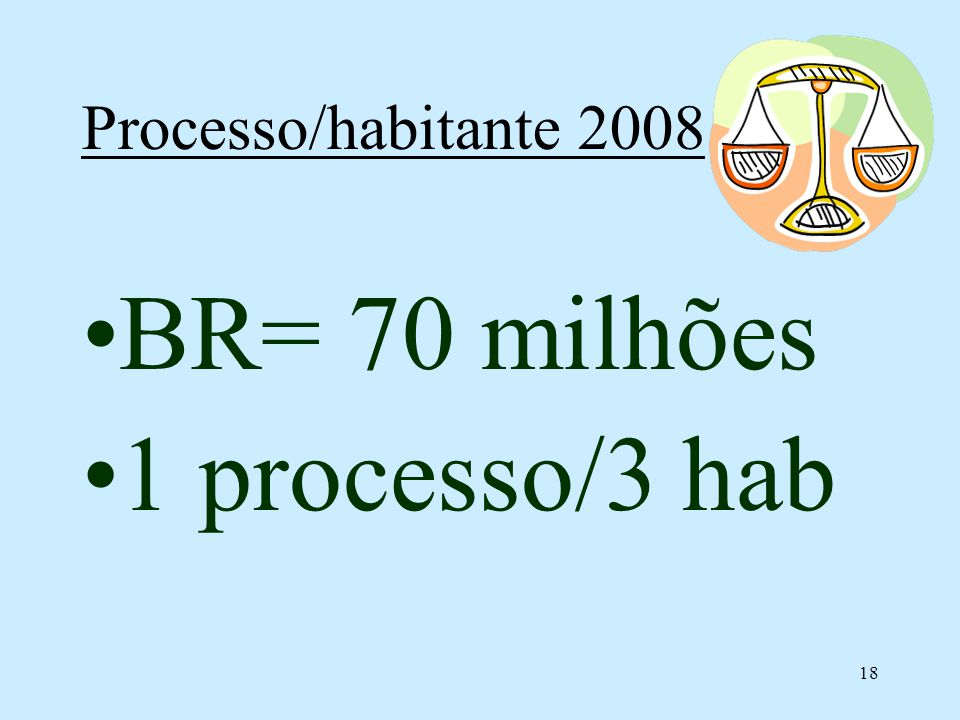 18 Processo/habitante 2008 BR= 70 milhões 1 processo/3 hab