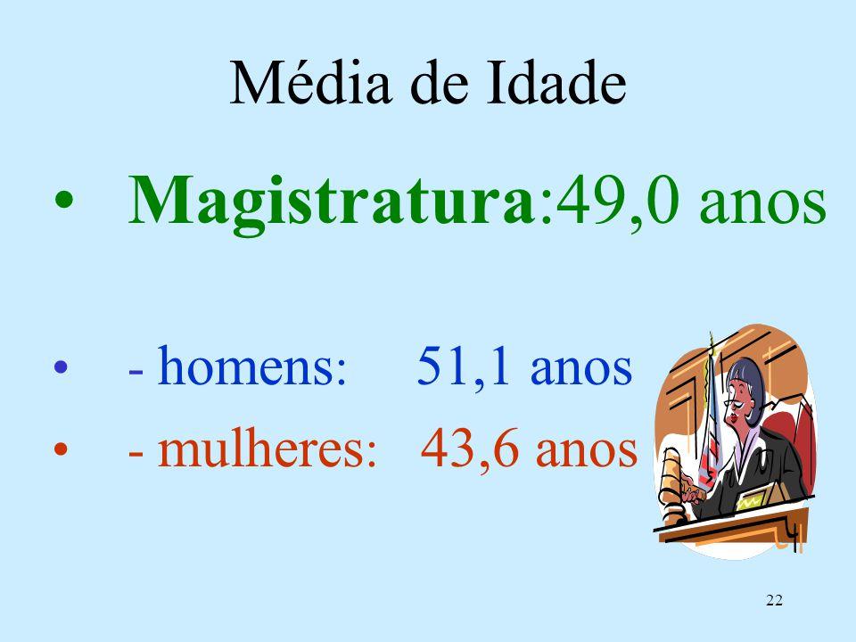 22 Média de Idade Magistratura:49,0 anos - homens : 51,1 anos - mulheres : 43,6 anos