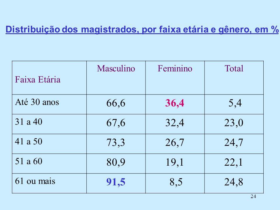 24 Distribuição dos magistrados, por faixa etária e gênero, em % Faixa Etária MasculinoFemininoTotal Até 30 anos 66,636,4 5,4 31 a 40 67,632,423,0 41 a 50 73,326,724,7 51 a 60 80,919,122,1 61 ou mais 91,5 8,524,8