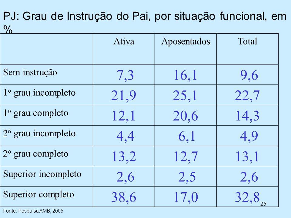 26 PJ: Grau de Instrução do Pai, por situação funcional, em % AtivaAposentadosTotal Sem instrução 7,316,1 9,6 1 o grau incompleto 21,925,122,7 1 o grau completo 12,120,614,3 2 o grau incompleto 4,4 6,1 4,9 2 o grau completo 13,212,713,1 Superior incompleto 2,6 2,5 2,6 Superior completo 38,617,032,8 Fonte: Pesquisa AMB, 2005