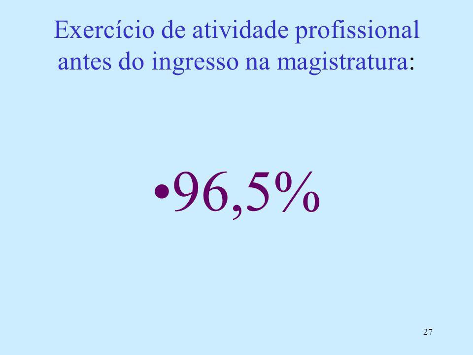 27 Exercício de atividade profissional antes do ingresso na magistratura: 96,5%