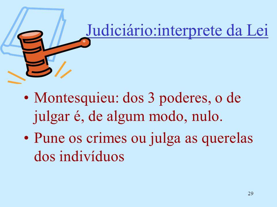 29 Judiciário:interprete da Lei Montesquieu: dos 3 poderes, o de julgar é, de algum modo, nulo. Pune os crimes ou julga as querelas dos indivíduos