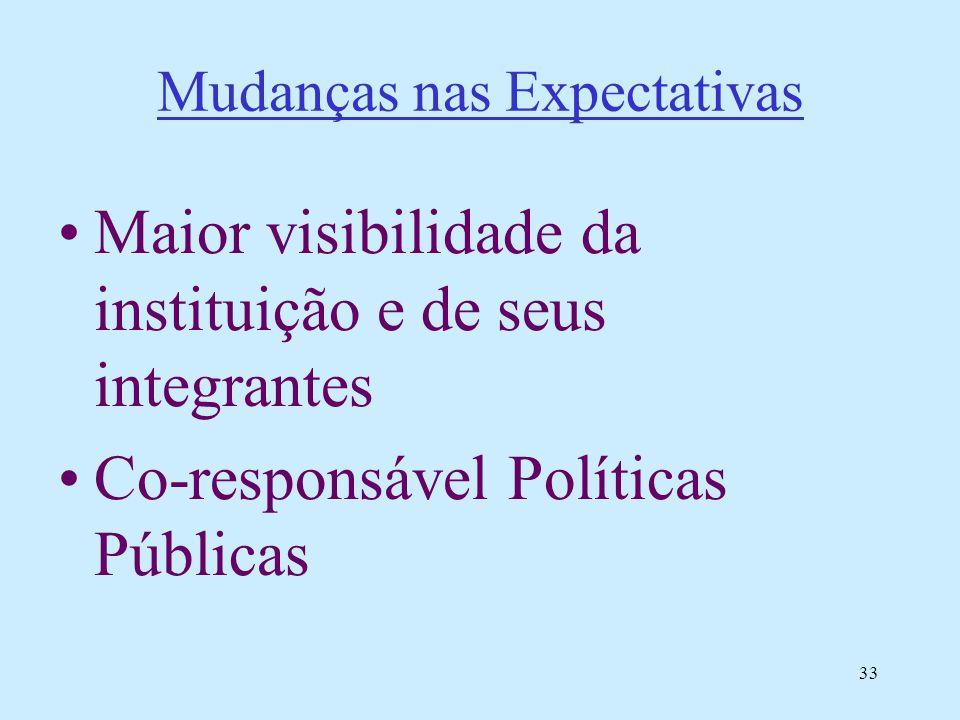 33 Mudanças nas Expectativas Maior visibilidade da instituição e de seus integrantes Co-responsável Políticas Públicas