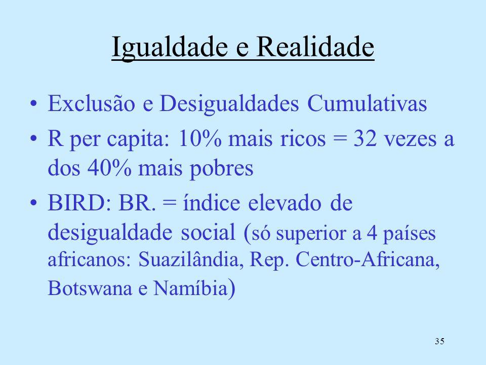 35 Igualdade e Realidade Exclusão e Desigualdades Cumulativas R per capita: 10% mais ricos = 32 vezes a dos 40% mais pobres BIRD: BR. = índice elevado