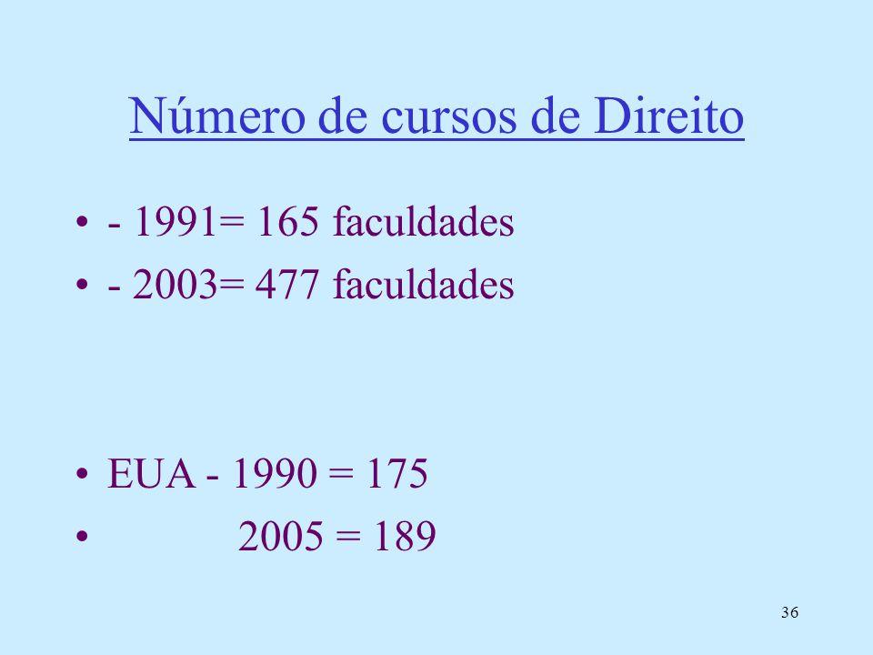 36 Número de cursos de Direito - 1991= 165 faculdades - 2003= 477 faculdades EUA - 1990 = 175 2005 = 189