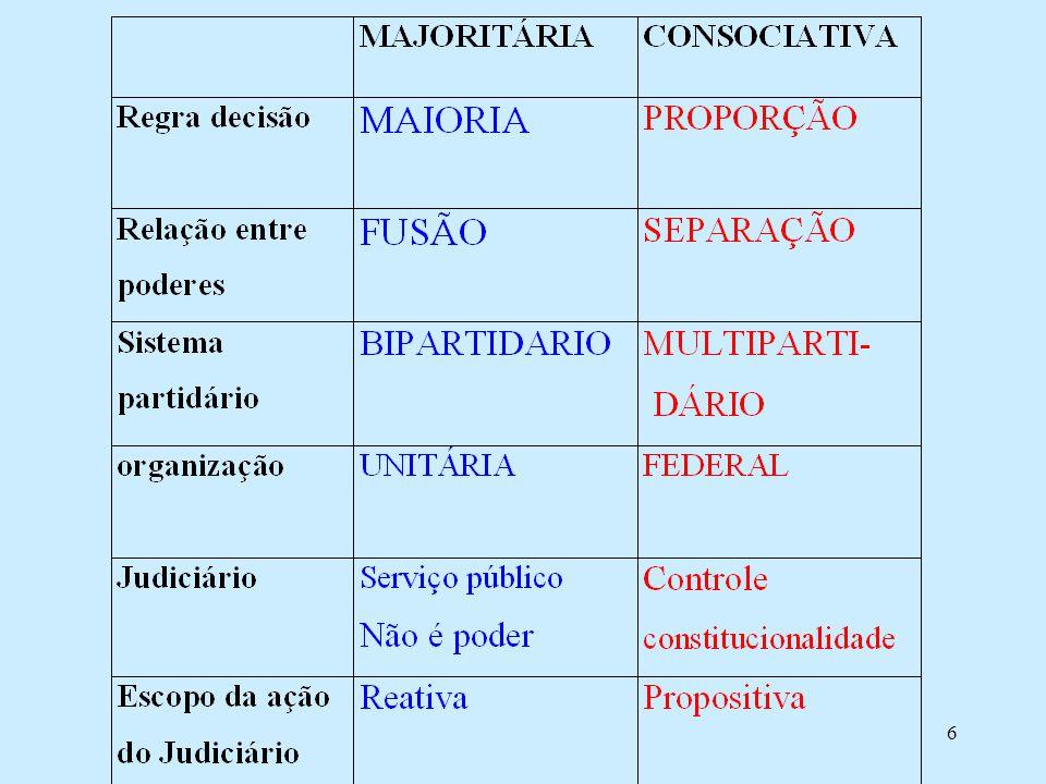 7 Controle da constitucionalidade