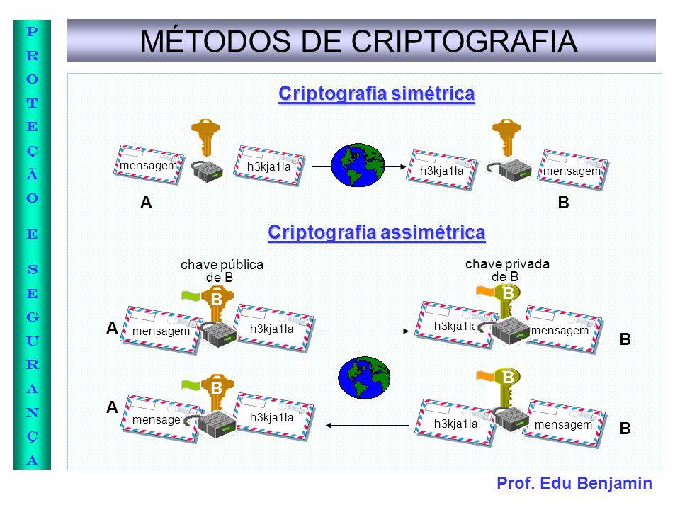 Prof. Edu Benjamin PROTEÇÃOESEGURANÇAPROTEÇÃOESEGURANÇA Criptografia simétrica Criptografia assimétrica MÉTODOS DE CRIPTOGRAFIA mensagem h3kja1la mens