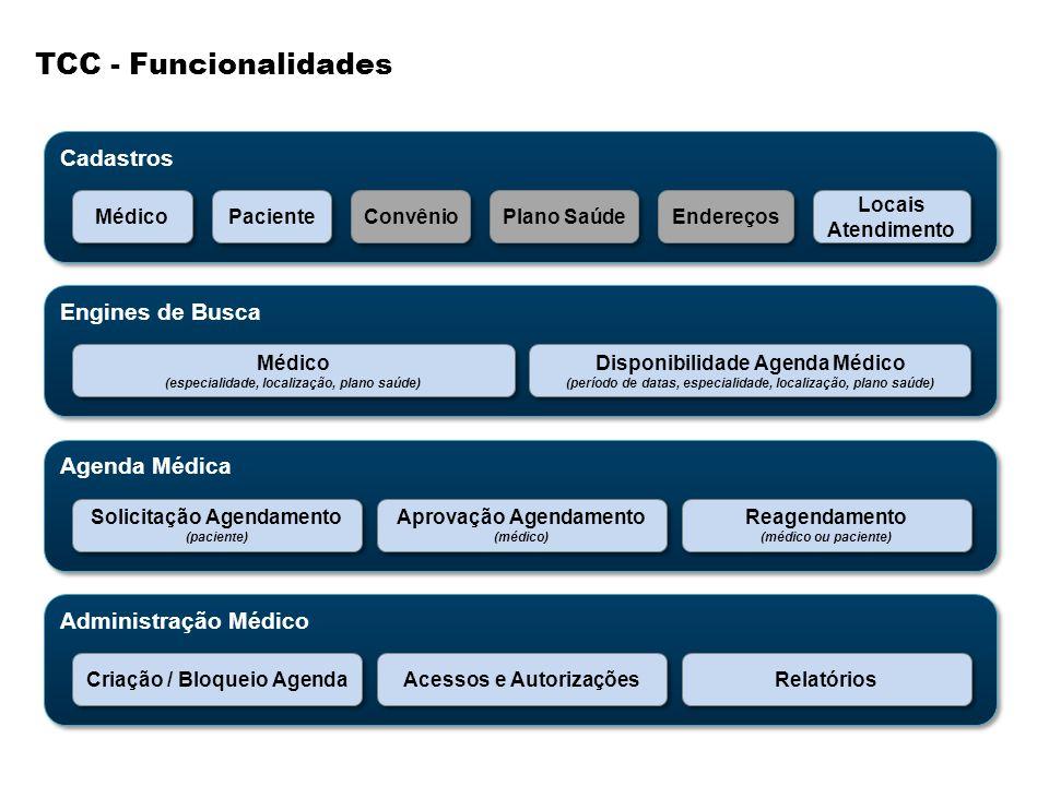 TCC - Funcionalidades Cadastros Médico Paciente Convênio Plano Saúde Endereços Locais Atendimento Engines de Busca Médico (especialidade, localização,