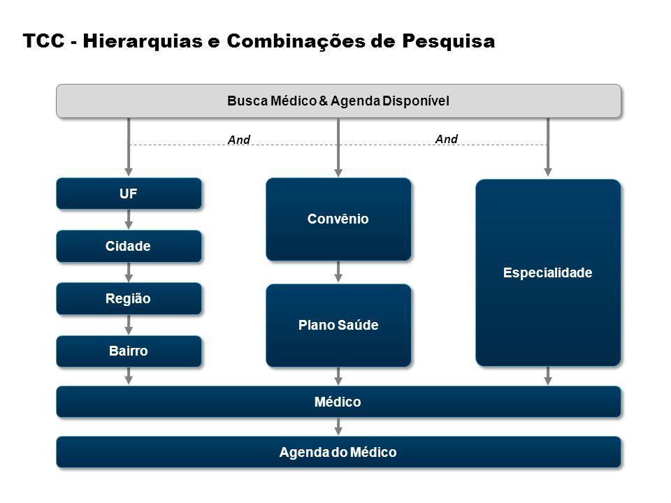 TCC - Hierarquias e Combinações de Pesquisa Médico Agenda do Médico Cidade UF Plano Saúde Busca Médico & Agenda Disponível Bairro Especialidade Região