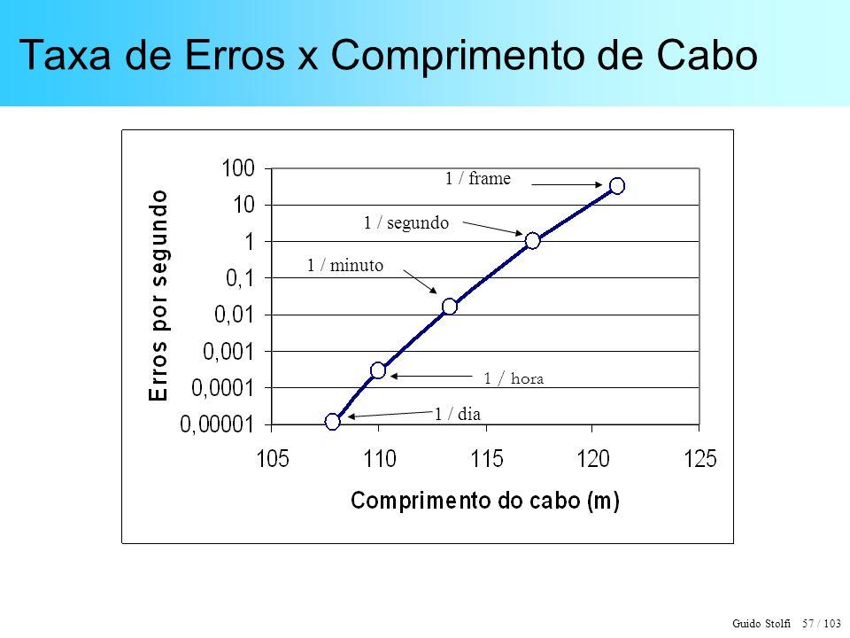 Guido Stolfi 57 / 103 Taxa de Erros x Comprimento de Cabo 1 / dia 1 / hora 1 / minuto 1 / segundo 1 / frame
